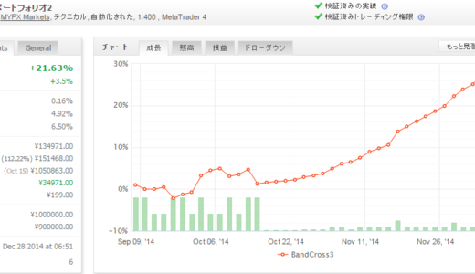 BandCross3 EURUSD 2014年12月月間収支