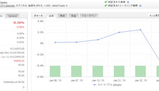 スイートパフェ gbpjpy 2015年1月月間収支