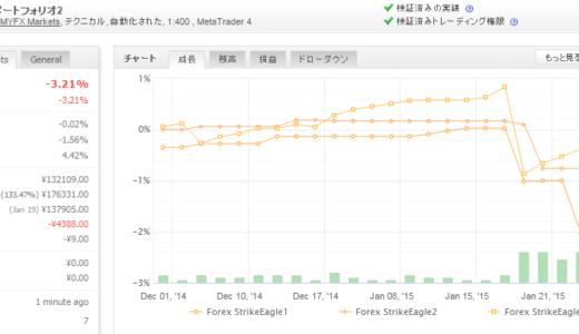 Forex StrikeEagle 2015年1月月間収支