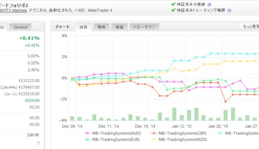 MB-TradingSystem 2015年1月月間収支