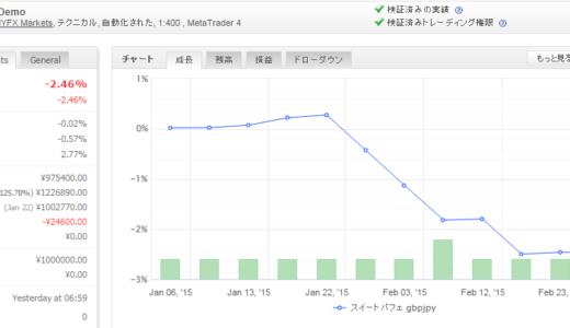 スイートパフェ gbpjpy 2015年2月月間収支