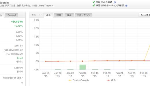SA-TradingSystem 2015年2月月間収支