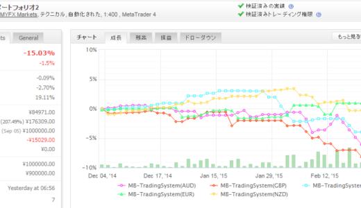 MB-TradingSystem 2015年2月月間収支