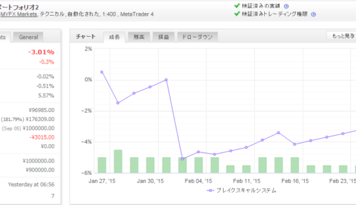 ブレイクスキャルシステム 2015年2月月間収支