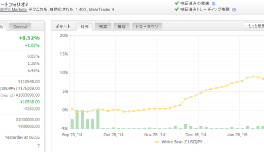 White Bear Z USDJPY 2015年2月月間収支