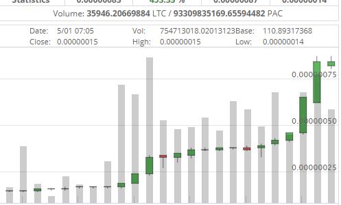 PACコインが急上昇